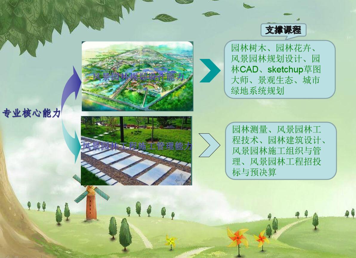 2019级风景园林(专升本)专业介绍,人才培养方案